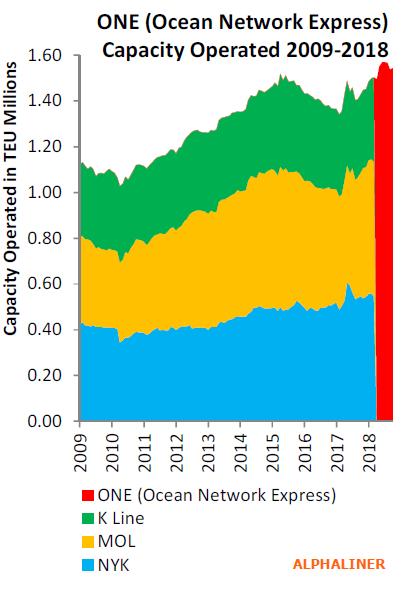 ظرفیت کشتیرانی ONE در بازه زمانی 2009-2018 میلادی